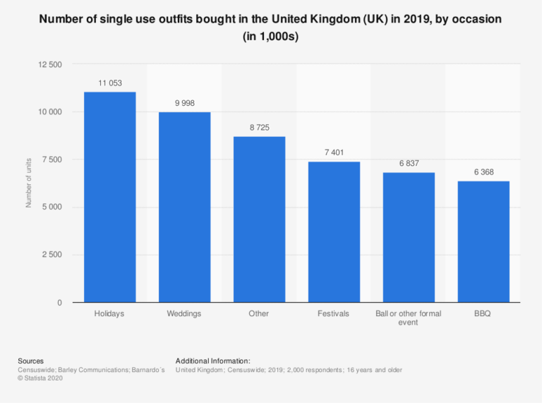 Number of single use outfits bought in the UK 2019, by occasion